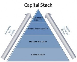 Capital Stack diagram